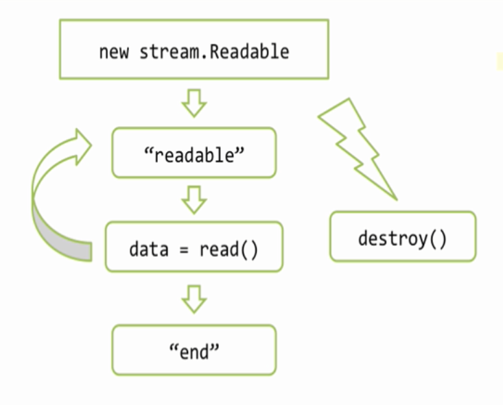 createreadstream node js